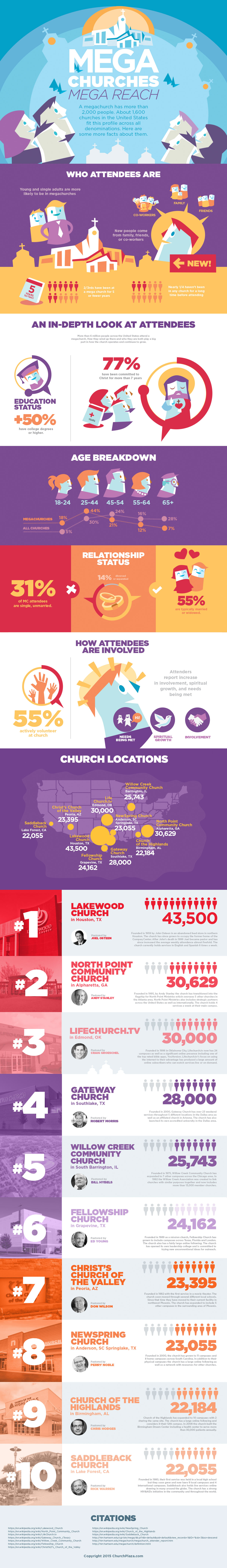 Megachurch Attendee Infographic